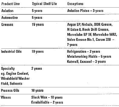Shelf life of new motor oil for Motor vehicle ny pay tickets