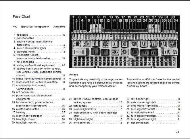 1986 944 Porsche Fuse Box Diagram Wiring Electricity Rhcasamagdalenaus: 1986 Porsche 928 Relay Box Location At Gmaili.net