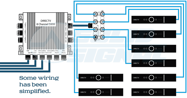 direct tv home wiring diagram wiring diagram directv swm wiring diagram and hernes