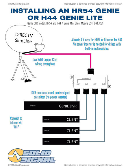 Genie GenieLite Install?resize\\\\\\\=450%2C582 sophisticated direct tv dvr wiring diagram ideas wiring  at highcare.asia