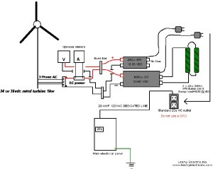 Leamy Electric grid tie wind system | WindyNation