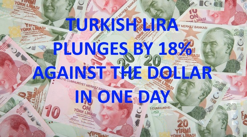 Turkish Lira plummets by 18%