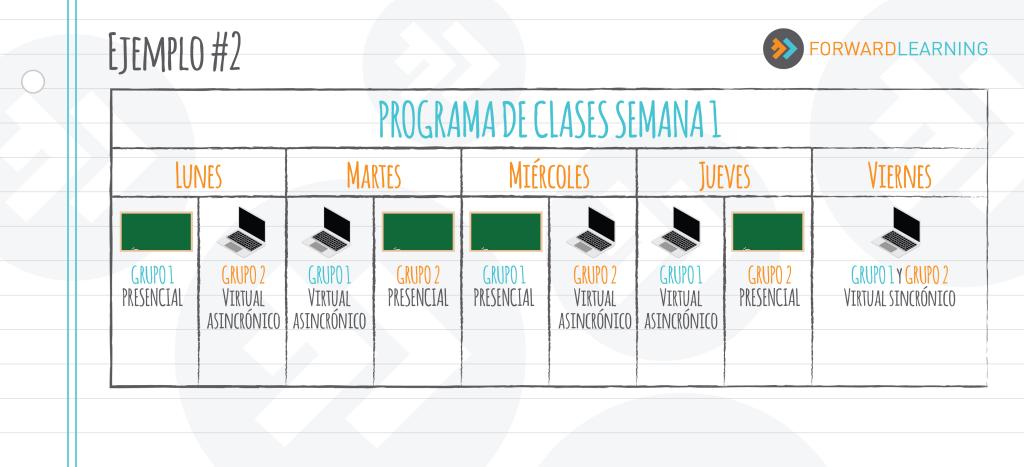 Tabla con itinerario de clases en modalidad híbrida o combinada - blended learning