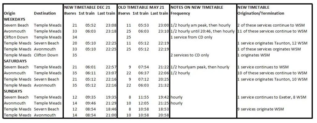 Severn Beach Line - December 2021 timetable summary