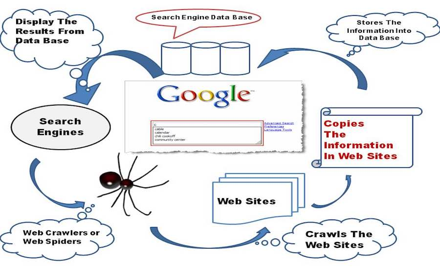 How A Search Engine Works And Makes Your Life Easier?