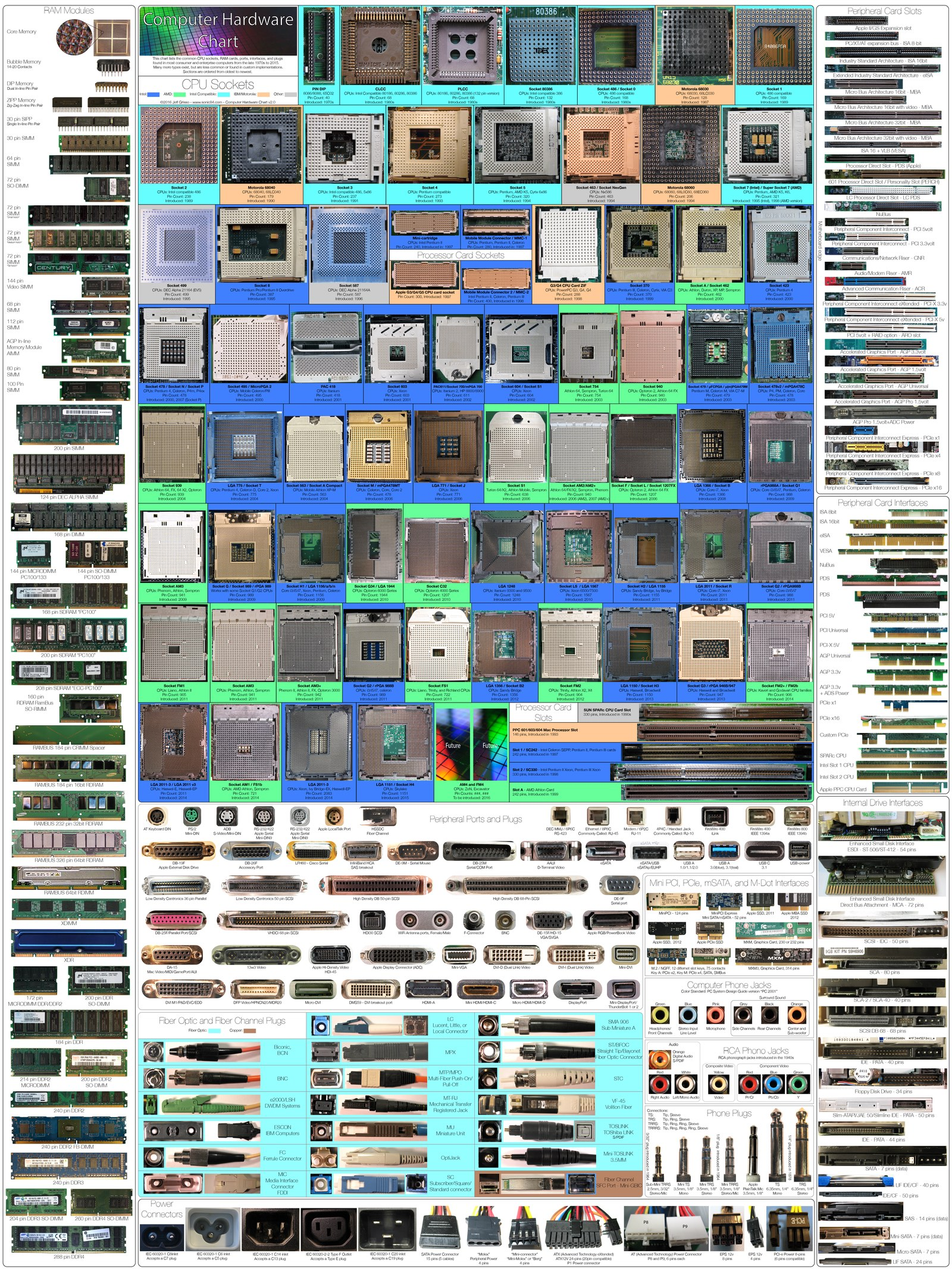 The Computer Hardware Chart Can You Identify Your Pc S Parts