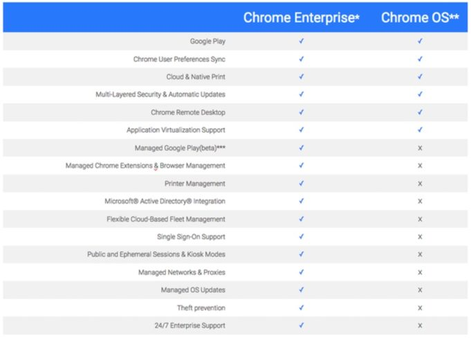 Chrome Enterprise vs Chrome OS: Apa itu Chrome Enterprise?