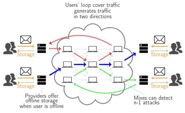 loopix anonymity network1