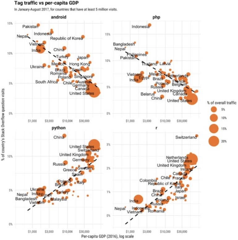 programming languages in rich countries