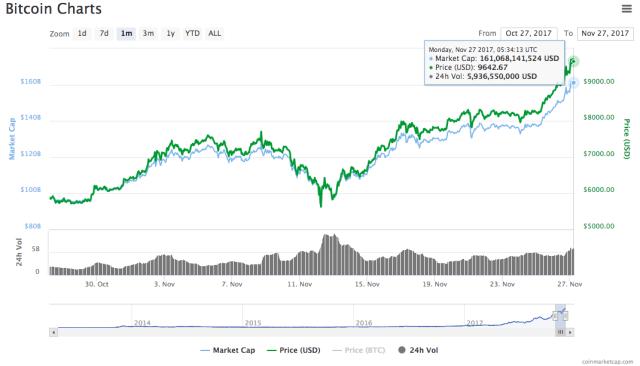 bitcoin price $9000