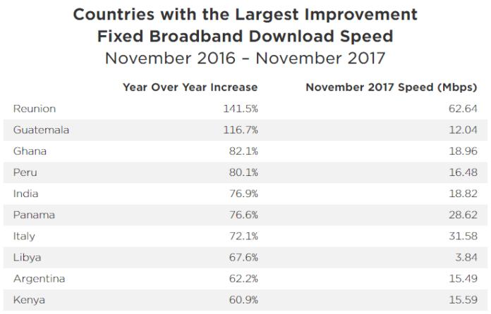 Kecepatan Internet Global Kebanyakan Peningkatan broadband
