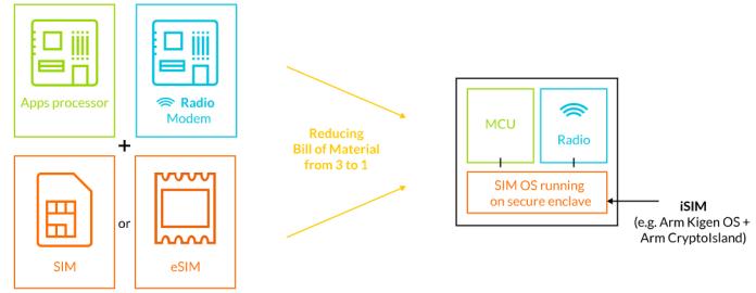 Arm Ingin Integrasikan SIM Cards dan Processors Demi Masa Depan Compact yang Murah