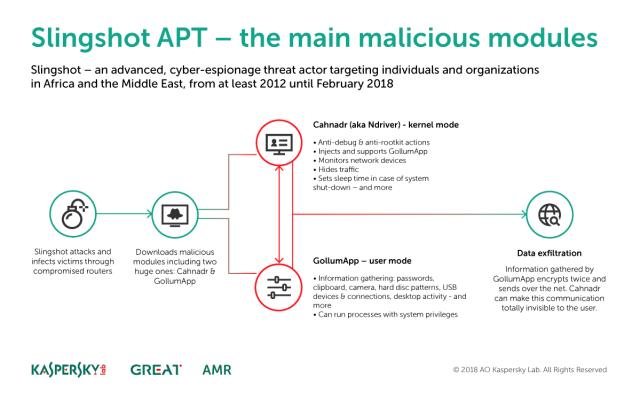 6 Tahun Bersembunyi, Malware 'Slingshot' Hacks PC Melalui Router