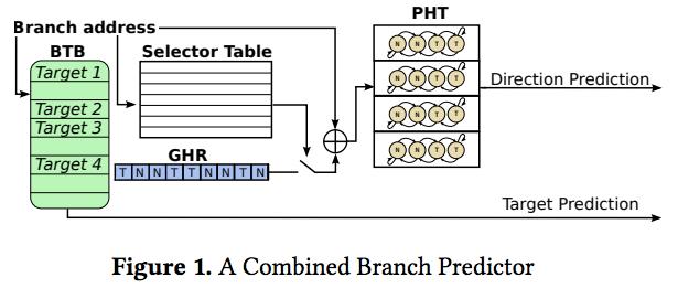 BranchScope: Intel CPU Rentan Serangan Specter Baru