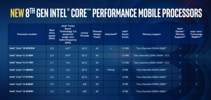 CPU Intel 8th Gen Coffee Lake 1