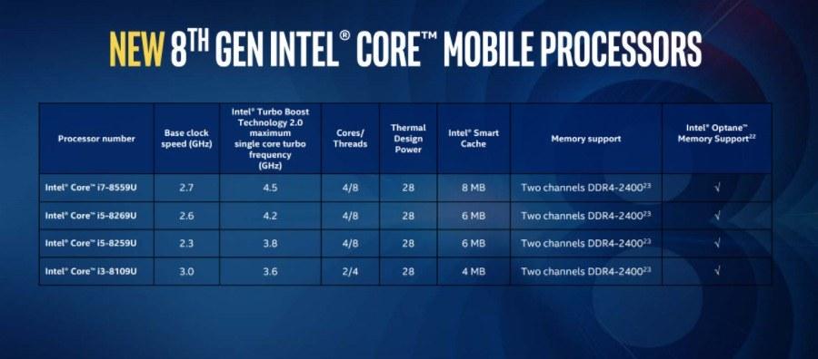 CPU Intel 8th Gen Coffee Lake 2