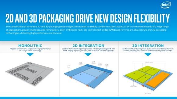 Intel 2D dan 3D Fovero