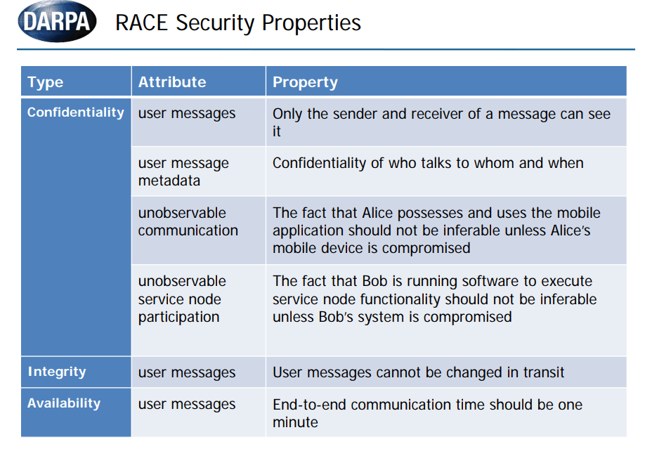 RACE komunikasi anonim DARPA