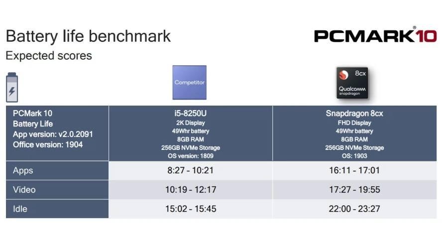 Snapdragon 8CX vs Intel Core i5 8250U BAttery Life