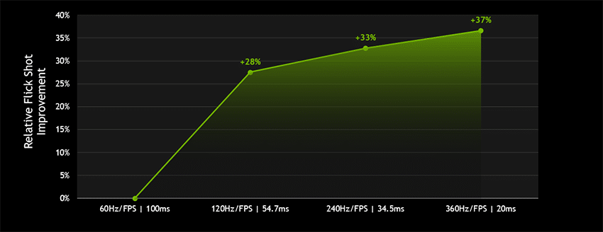 Tampilan refresh rate Nvidia 360Hz