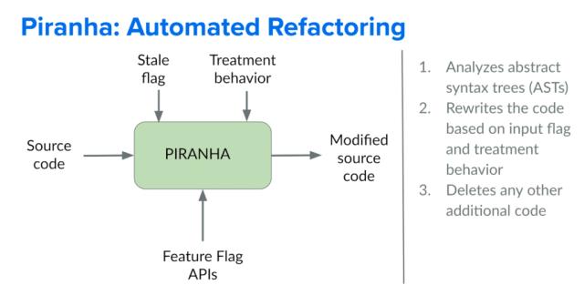 Remoção de código piranha_automated
