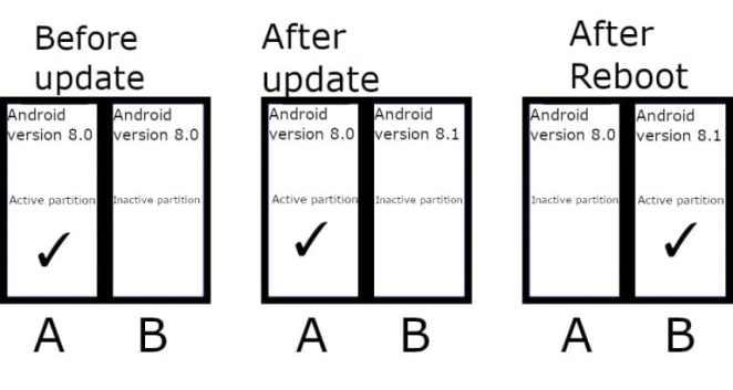 """Google quer """"atualizações contínuas obrigatórias"""" para dispositivos Android 11"""