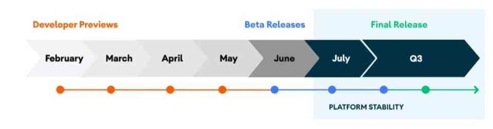Android 11 timeline baru