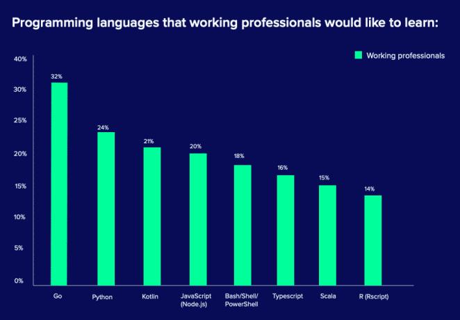 Go é a linguagem de programação mais procurada em 2020