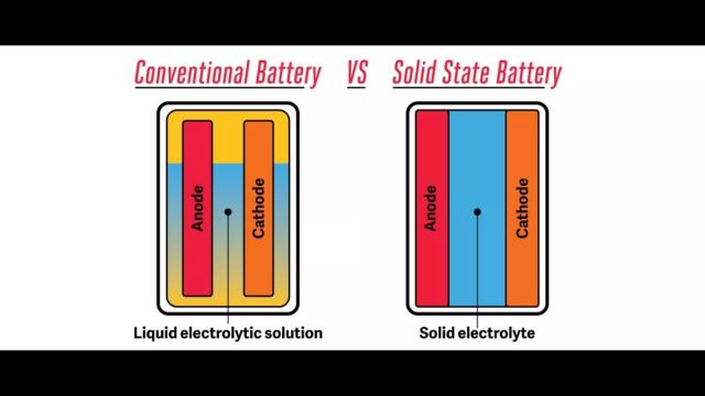 VW solid-state battery vs li-ion battery