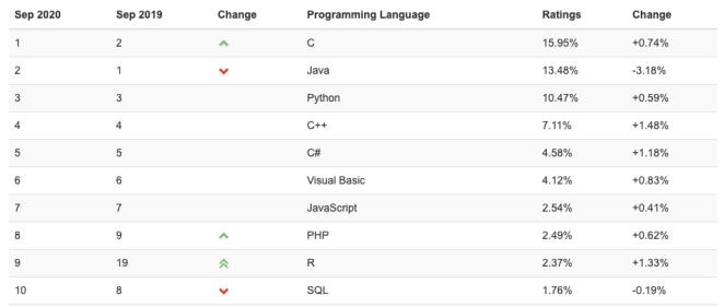 C++ é a linguagem de programação que cresceu mais rápido em setembro de 2020