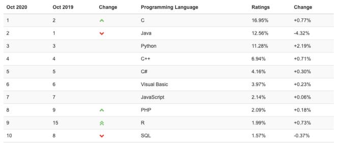 Python deve vencer Java entre as linguagens de programação