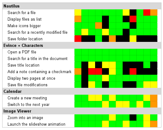GNOME usability heat map