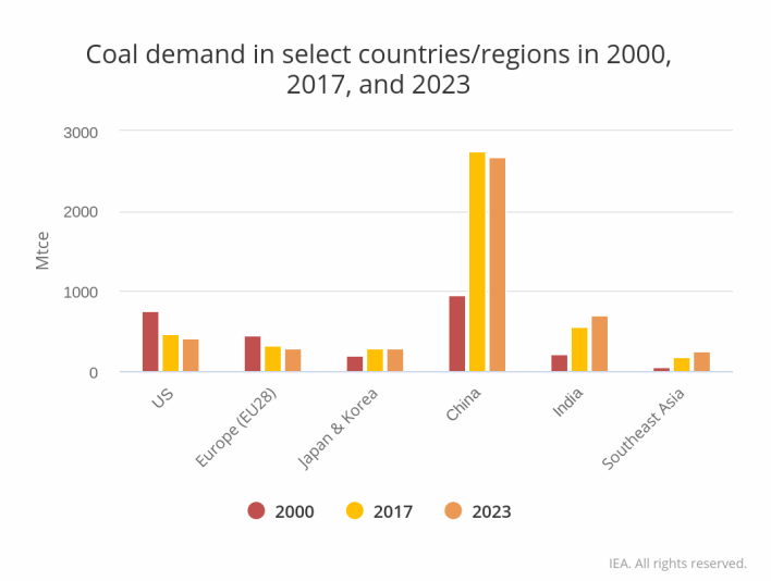Coal Demand in Select Countries/Regions in 2000, 2017, and 2023