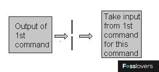 output input fosslovers
