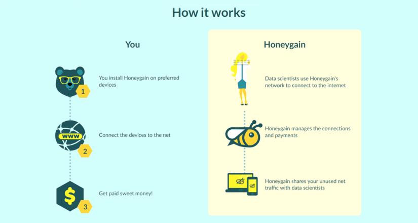 How HoneyGain Works?