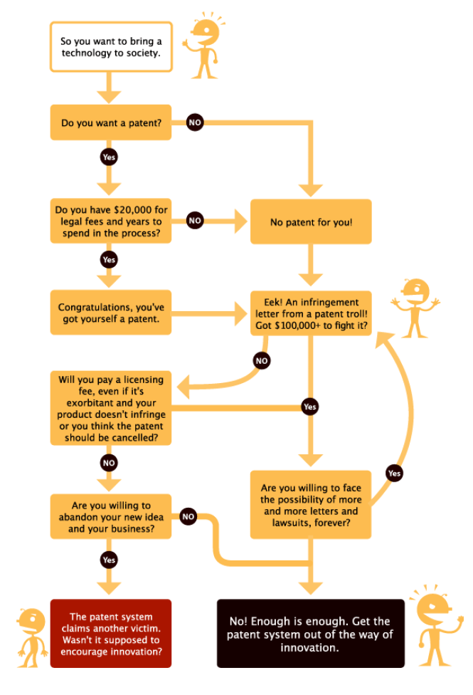 EFF patent chart