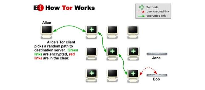 tor-relay-workflow-fossnaija