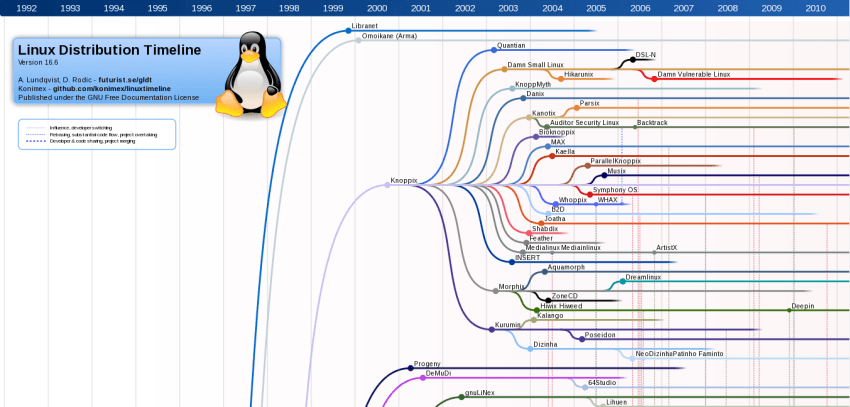 What Are The Components Of A Linux Distribution   U2013 Foss Post
