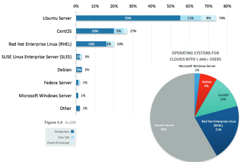 OpenStack User Survey, 55% of the users use Ubuntu to deploy cloud servers while 21% are for Red Hat