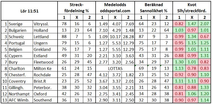Stryktipset 2017-03-25. Streckfördelning vs sannolikhet från oddsmarknaden.