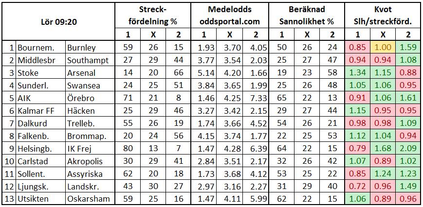 Stryktipset 2017-05-13. Streck och odds.