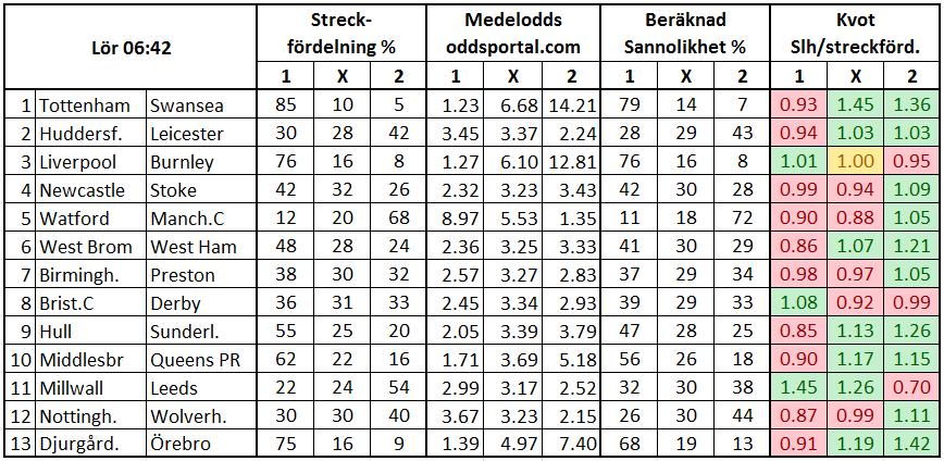 Stryktipset 2017-09-16. Streckfördelning och sannolikhet mha oddsmarknaden.