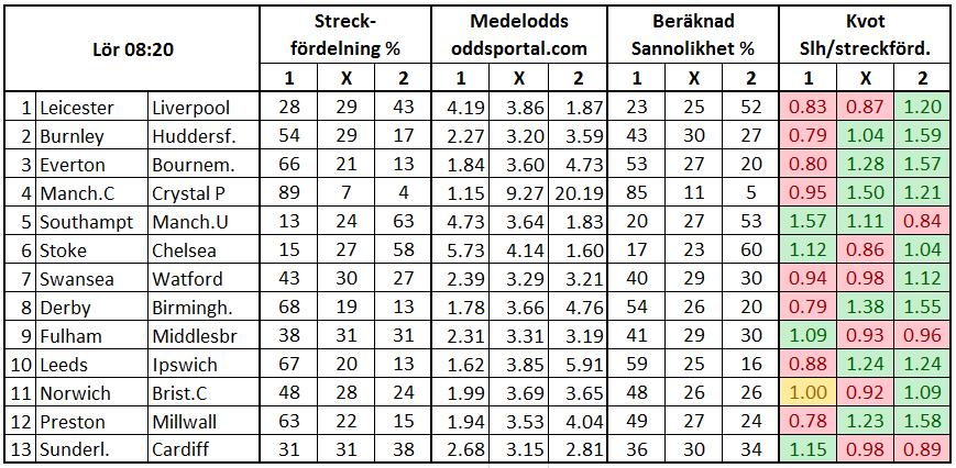 Stryktipset 2017-09-23. Streckfördelning och sannolikhet mha oddsmarknaden.