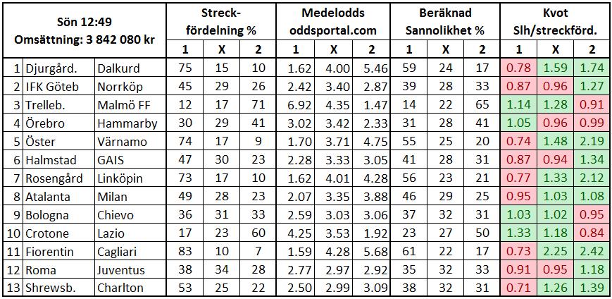 Streck vs sannolikhet på Europatipset 2018-05-13