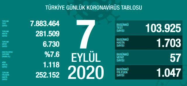 Son Dakika: Türkiye'de 7 Eylül günü koronavirüs nedeniyle 57 kişi vefat etti, 1703 vaka tespit edildi
