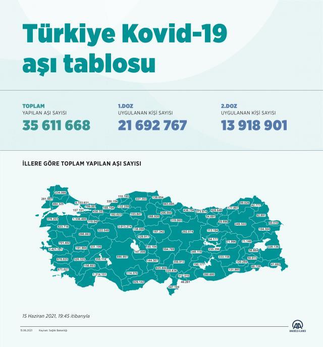 son dakika turkiye bir gunde 1 milyon 118 bin 14202832 9884 m