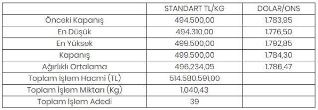 altinin kilogrami 499 bin 500 liraya yukseldi 14223094 9533 m