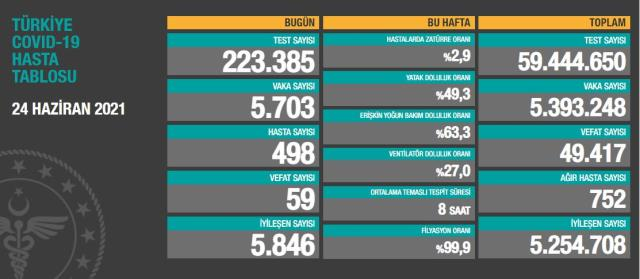 son dakika turkiye de 24 haziran gunu 14223497 6849 m