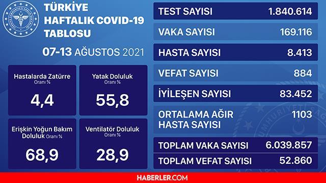 Son dakika... 24 Ağustos Koronavirüs tablosu vaka sayısı açıklanıyor - Son Dakika corona virüs vefat sayısı ve vaka sayısı