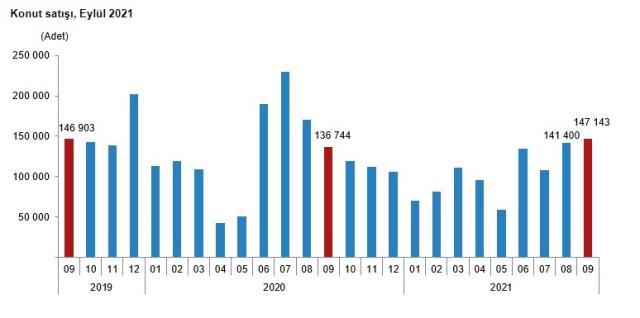 ekonomi son dakika turkiye genelinde eylul ayinda 147 14457178 6710 m